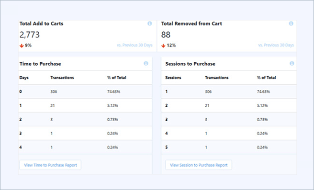 MonsterInsights-eCommerce-Report time and sessions to purchase