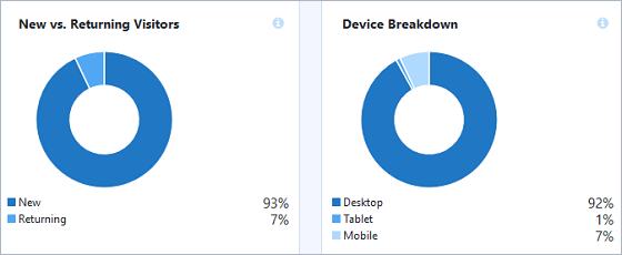 Overview Report Returning Visitors and DeviceBreakdown