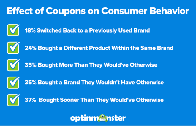 effect of coupons on consumer behavior