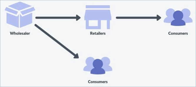 wholesale to retailers to customers